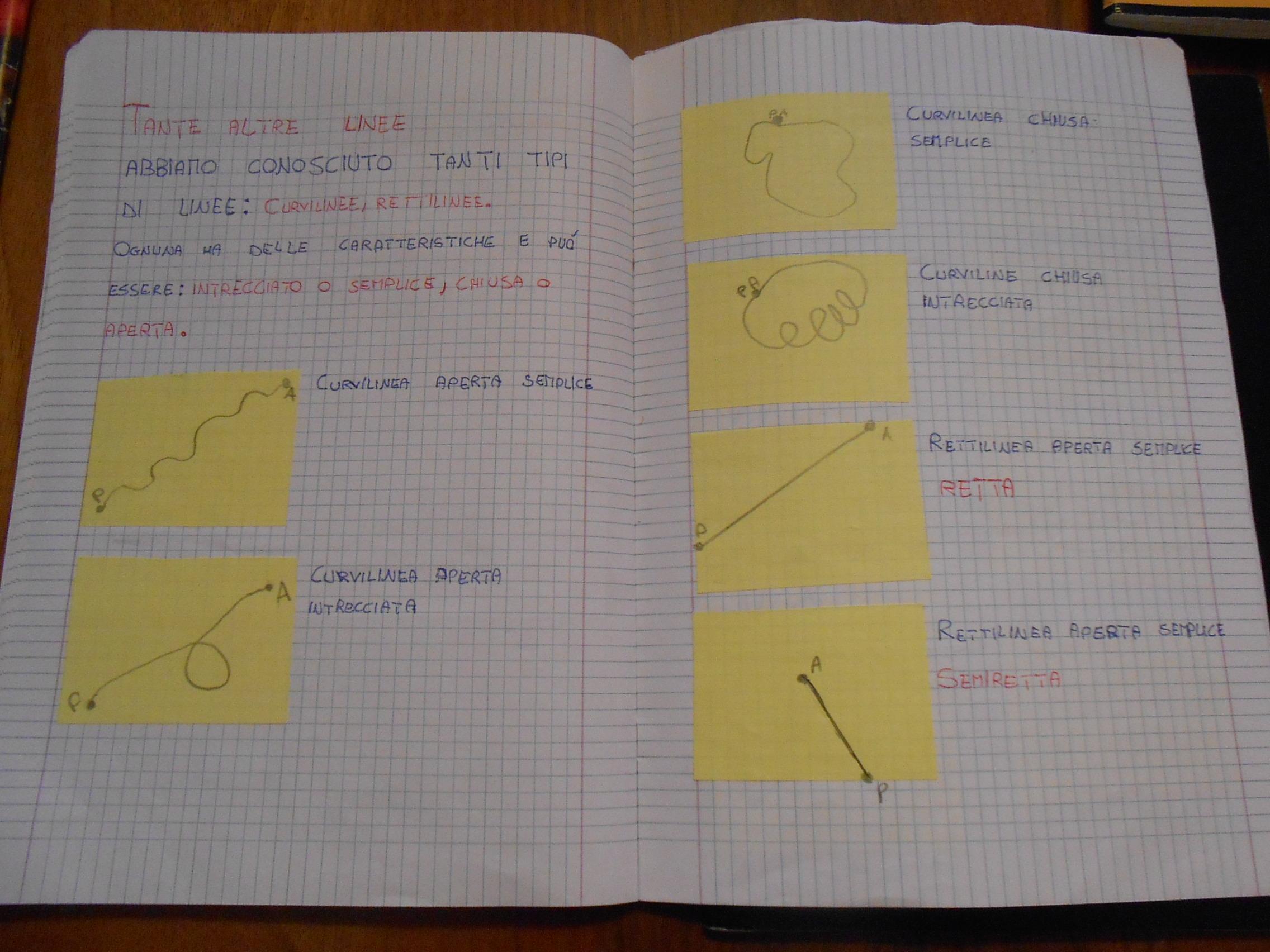Estremamente Classe terza: ripasso geometria: piano, punti, linee - MaestraMarta TJ32
