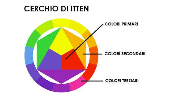 Teoria Dei Colori Classe 5a Il Cerchi Di Itten E Riflessione Sui