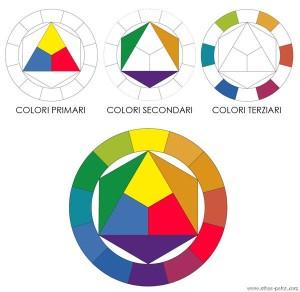itten-cerchio-cromatico